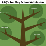 FAQ's for preschool admission